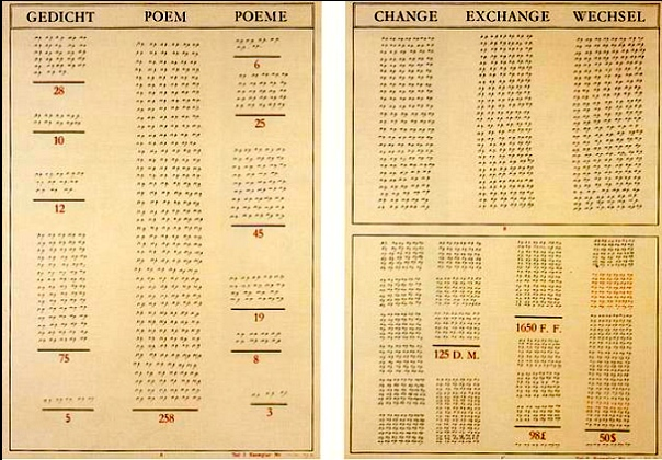 Gedicht-Poem-Poème/Change-Exchange-Wechsel - Marcel Broodthaers